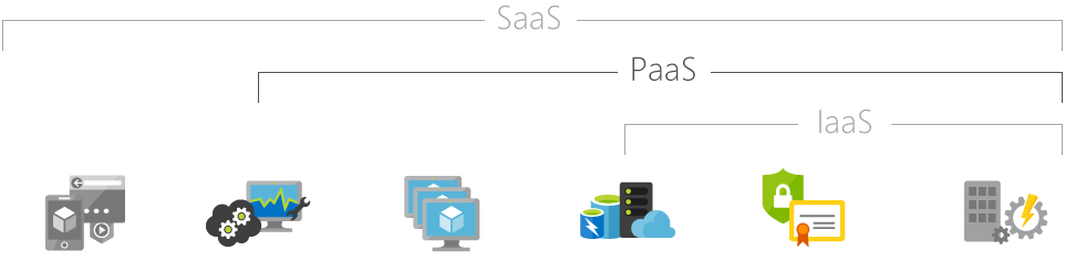 What is saas, paas & iaas